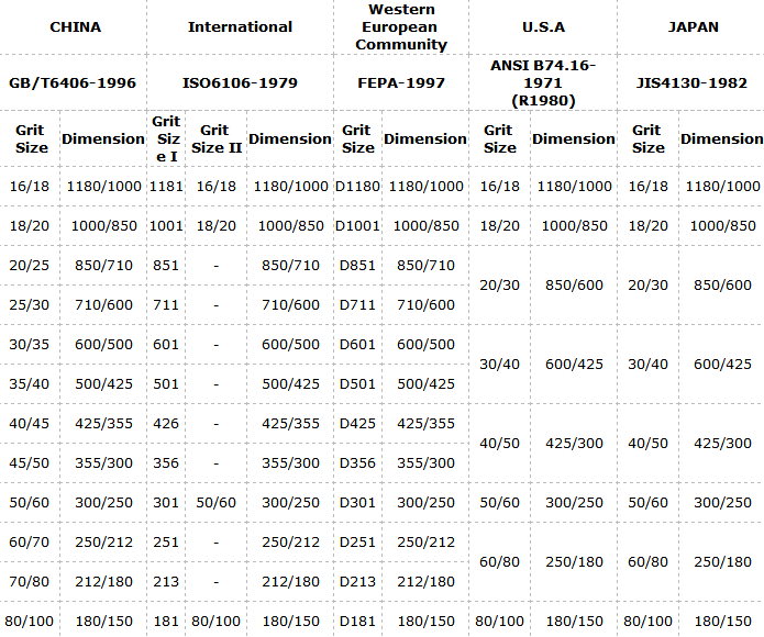 Charts For Superhard Materials Grit Size Distribution Comparison Chart